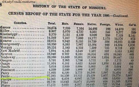Pettis County Report 1880